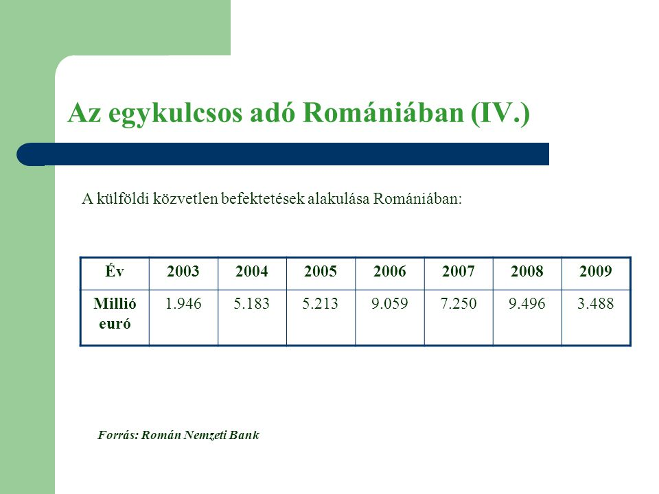 Az egykulcsos adó Romániában (IV.) A külföldi közvetlen befektetések alakulása Romániában: Év2003200420052006200720082009 Millió euró 1.9465.1835.2139.0597.2509.4963.488 Forrás: Román Nemzeti Bank