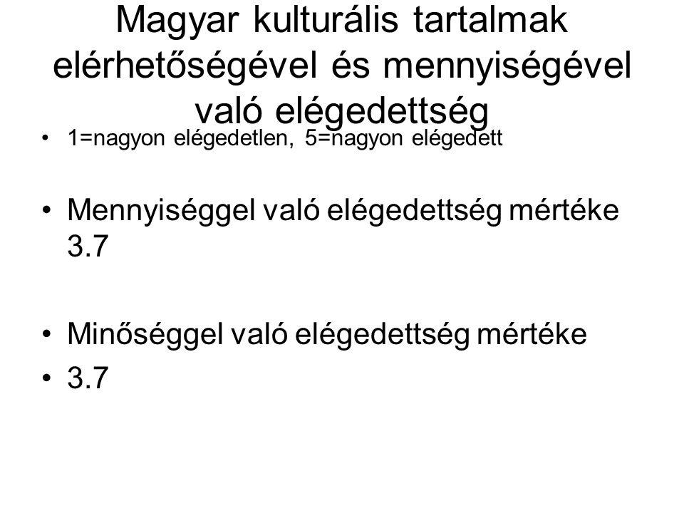 Magyar kulturális tartalmak elérhetőségével és mennyiségével való elégedettség •1=nagyon elégedetlen, 5=nagyon elégedett •Mennyiséggel való elégedetts