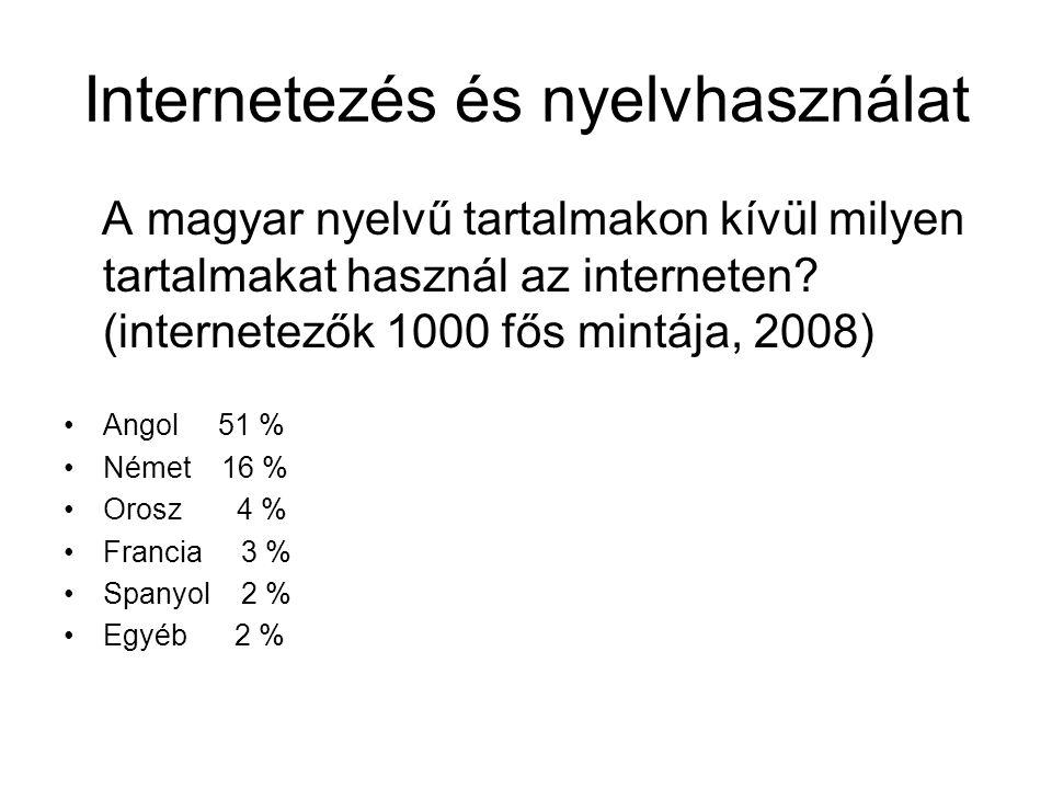 A világ internetezői körében használt 10 leggyakoribb nyelv • millió •Angol 464 •Kínai 321 •Japán 94 •Francia 74 •Portugál 73 •Német 65 •Arab 41 •Orosz 38 •Koreai 37 •Minden más 258