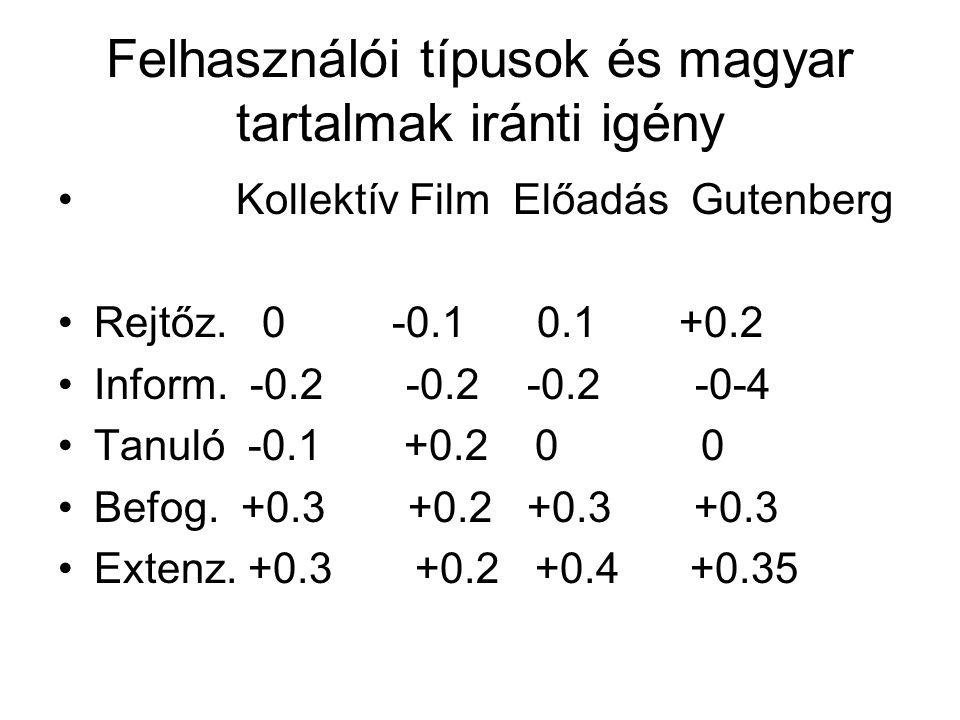 Felhasználói típusok és magyar tartalmak iránti igény • Kollektív Film Előadás Gutenberg •Rejtőz. 0 -0.1 0.1 +0.2 •Inform. -0.2 -0.2 -0.2 -0-4 •Tanuló