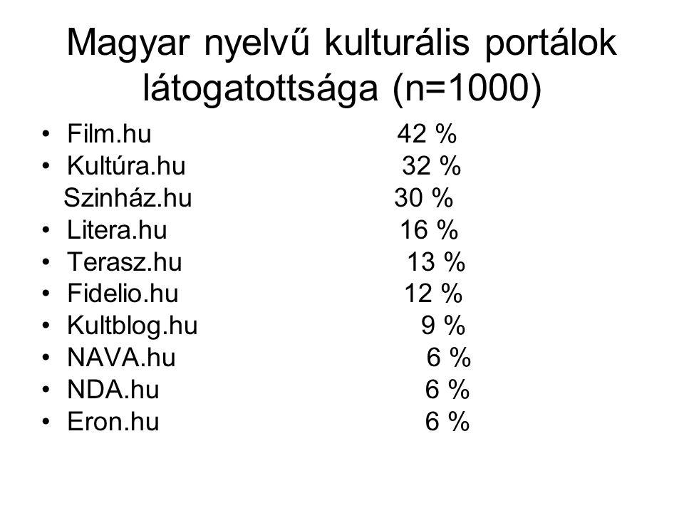 Magyar nyelvű kulturális portálok látogatottsága (n=1000) •Film.hu 42 % •Kultúra.hu 32 % Szinház.hu 30 % •Litera.hu 16 % •Terasz.hu 13 % •Fidelio.hu 1