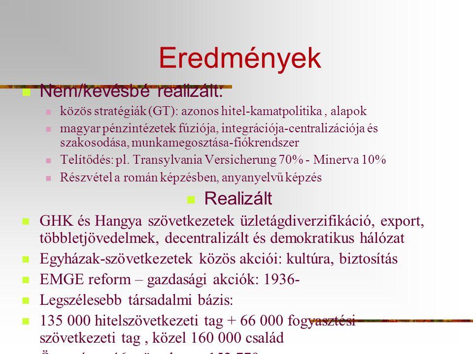 Eredmények  Nem/kevésbé realizált:  közös stratégiák (GT): azonos hitel-kamatpolitika, alapok  magyar pénzintézetek fúziója, integrációja-centralizációja és szakosodása, munkamegosztása-fiókrendszer  Telítődés: pl.