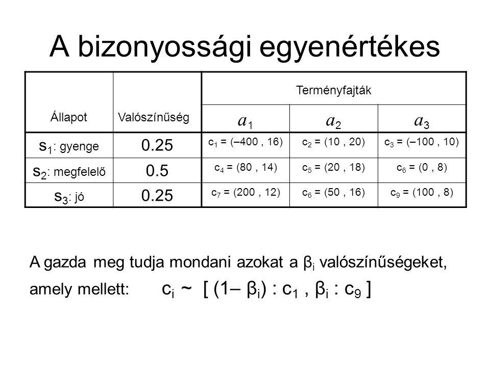A bizonyossági egyenértékes ÁllapotValószínűség Terményfajták a1a1 a2a2 a3a3 s 1 : gyenge 0.25 c 1 = (–400, 16)c 2 = (10, 20)c 3 = (–100, 10) s 2 : megfelelő 0.5 c 4 = (80, 14)c 5 = (20, 18)c 6 = (0, 8) s 3 : jó 0.25 c 7 = (200, 12)c 6 = (50, 16)c 9 = (100, 8) A gazda meg tudja mondani azokat a β i valószínűségeket, amely mellett: c i ~ [ (1– β i ) : c 1, β i : c 9 ]