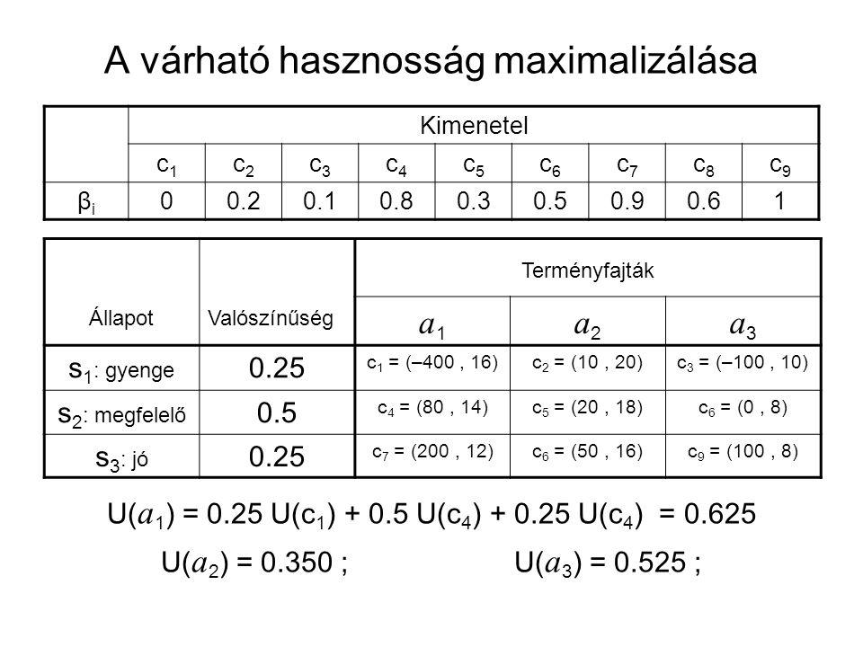 A várható hasznosság maximalizálása Kimenetel c1c1 c2c2 c3c3 c4c4 c5c5 c6c6 c7c7 c8c8 c9c9 βiβi 00.20.10.80.30.50.90.61 ÁllapotValószínűség Terményfajták a1a1 a2a2 a3a3 s 1 : gyenge 0.25 c 1 = (–400, 16)c 2 = (10, 20)c 3 = (–100, 10) s 2 : megfelelő 0.5 c 4 = (80, 14)c 5 = (20, 18)c 6 = (0, 8) s 3 : jó 0.25 c 7 = (200, 12)c 6 = (50, 16)c 9 = (100, 8) U( a 1 ) = 0.25 U(c 1 ) + 0.5 U(c 4 ) + 0.25 U(c 4 ) = 0.625 U( a 2 ) = 0.350 ; U( a 3 ) = 0.525 ;