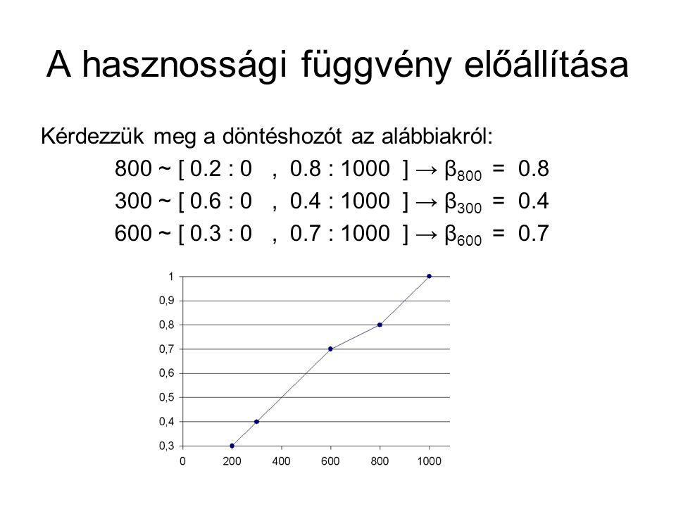 A hasznossági függvény előállítása Kérdezzük meg a döntéshozót az alábbiakról: 800 ~ [ 0.2 : 0, 0.8 : 1000 ] → β 800 = 0.8 300 ~ [ 0.6 : 0, 0.4 : 1000 ] → β 300 = 0.4 600 ~ [ 0.3 : 0, 0.7 : 1000 ] → β 600 = 0.7
