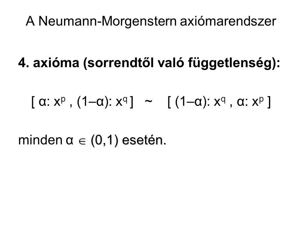 A Neumann-Morgenstern axiómarendszer 4. axióma (sorrendtől való függetlenség): [ α: x p, (1–α): x q ] ~ [ (1–α): x q, α: x p ]  (0,1) esetén. minden