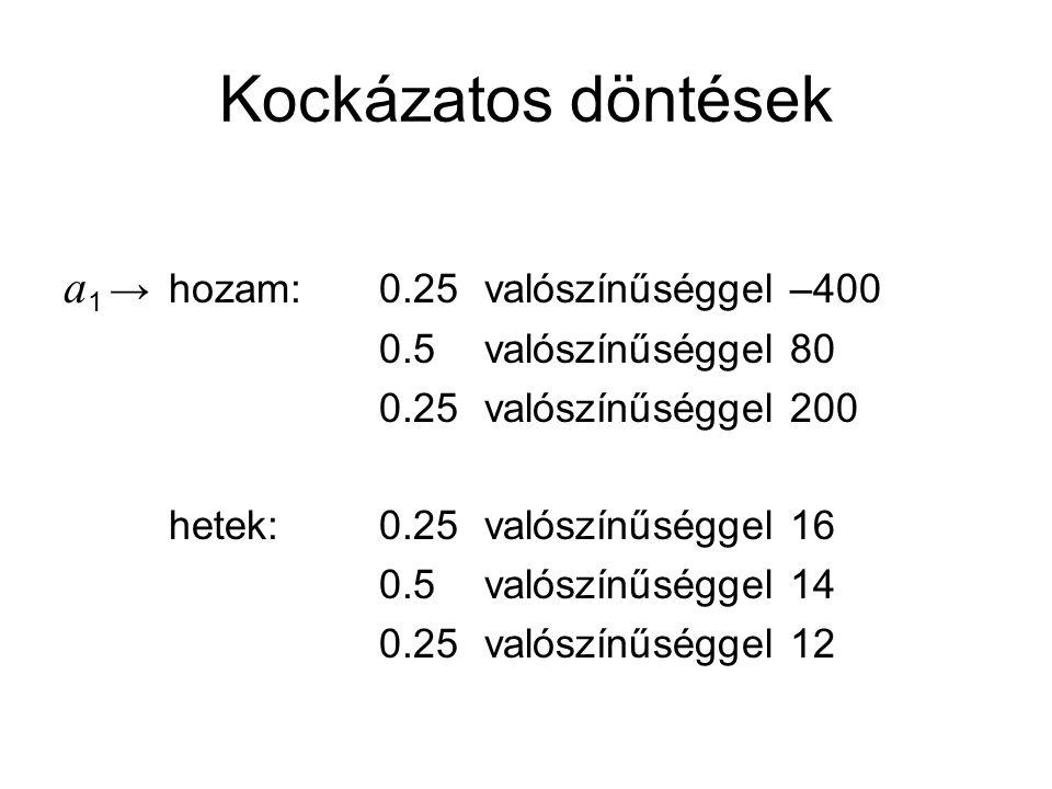 Kockázatos döntések a 1 →hozam: 0.25valószínűséggel –400 0.5valószínűséggel 80 0.25valószínűséggel 200 hetek: 0.25valószínűséggel 16 0.5valószínűséggel 14 0.25valószínűséggel 12