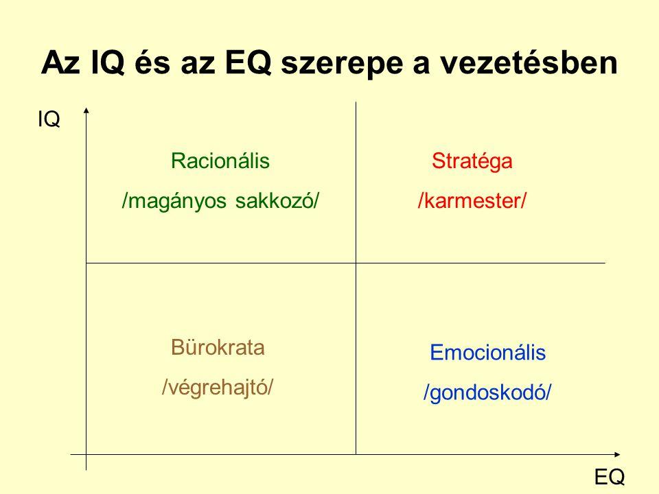 Az IQ és az EQ szerepe a vezetésben IQ EQ Racionális /magányos sakkozó/ Stratéga /karmester/ Bürokrata /végrehajtó/ Emocionális /gondoskodó/