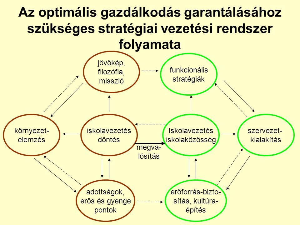 Az optimális gazdálkodás garantálásához szükséges stratégiai vezetési rendszer folyamata jövőkép, filozófia, misszió funkcionális stratégiák környezet