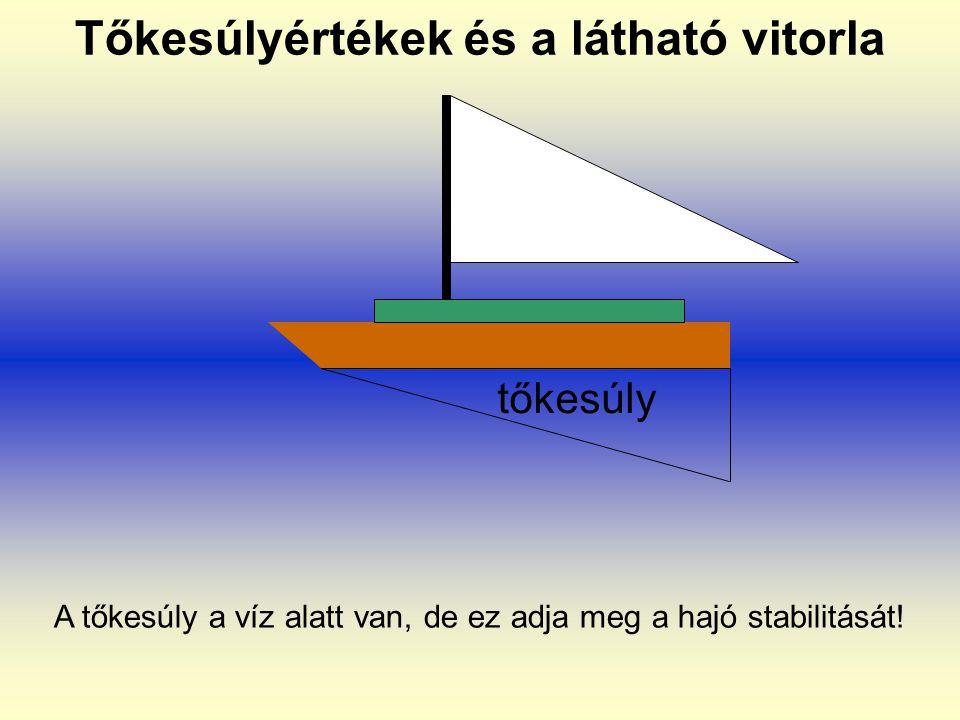 Tőkesúlyértékek és a látható vitorla tőkesúly A tőkesúly a víz alatt van, de ez adja meg a hajó stabilitását!