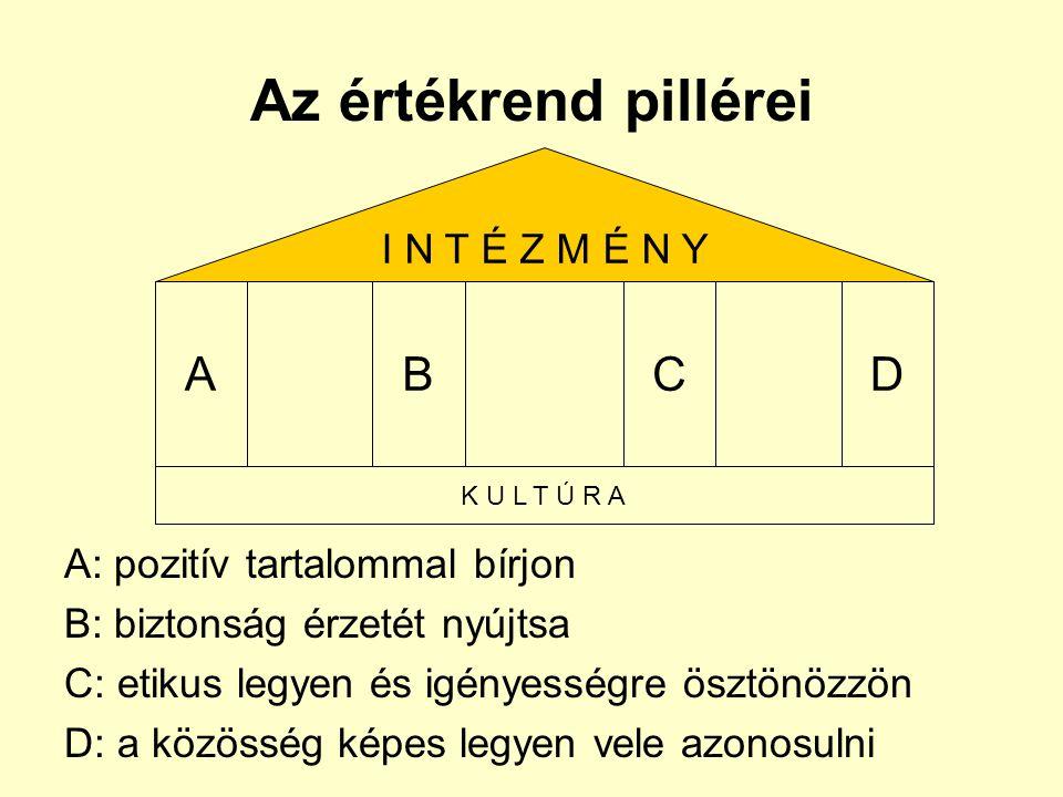 Az értékrend pillérei A: pozitív tartalommal bírjon B: biztonság érzetét nyújtsa C: etikus legyen és igényességre ösztönözzön D: a közösség képes legy