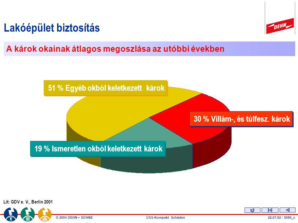 © 2004 DEHN + SÖHNEÜSS-Kompakt Schäden A háztartási készülékek biztosítása 22.07.02 / S586_b 45 % Villám-, és túlfesz.