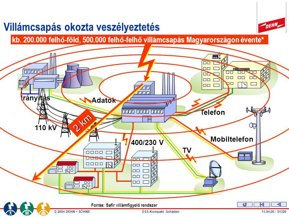 © 2004 DEHN + SÖHNEÜSS-Kompakt Schäden11.04.06 / S1320 Villámcsapás okozta veszélyeztetés Irányítás 110 kV Adatok TV Telefon 400/230 V ABC Company Mobiltelefon 2 km kb.