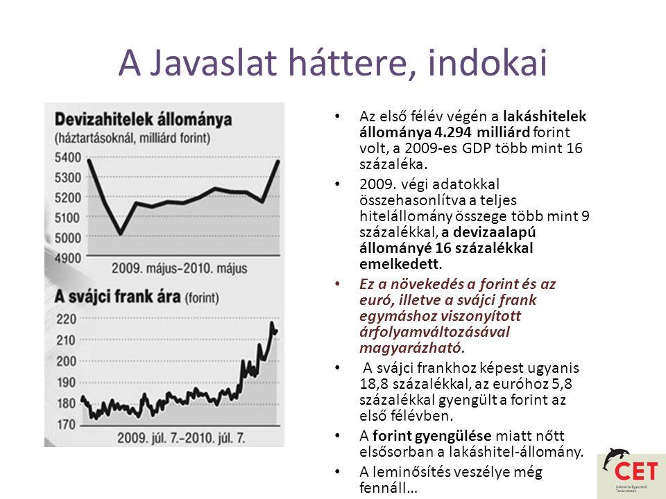 A Javaslat háttere, indokai • Az első félév végén a lakáshitelek állománya 4.294 milliárd forint volt, a 2009-es GDP több mint 16 százaléka.