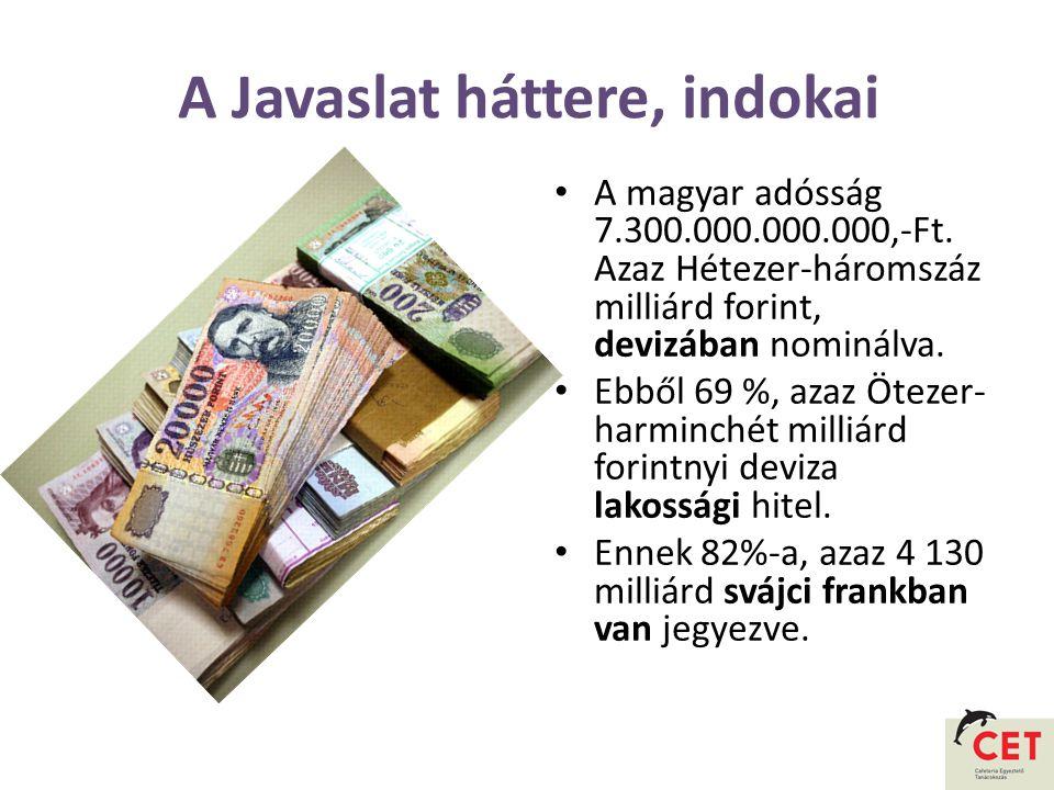 A Javaslat háttere, indokai • A magyar adósság 7.300.000.000.000,-Ft.