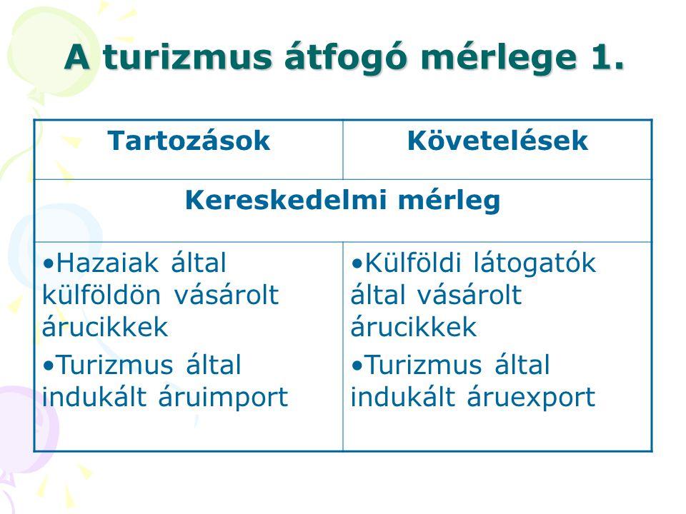 A turizmus átfogó mérlege 1. TartozásokKövetelések Kereskedelmi mérleg •Hazaiak által külföldön vásárolt árucikkek •Turizmus által indukált áruimport