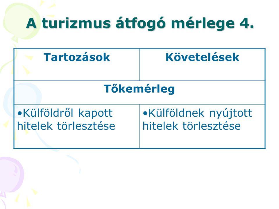 A turizmus átfogó mérlege 4. TartozásokKövetelések Tőkemérleg •Külföldről kapott hitelek törlesztése •Külföldnek nyújtott hitelek törlesztése
