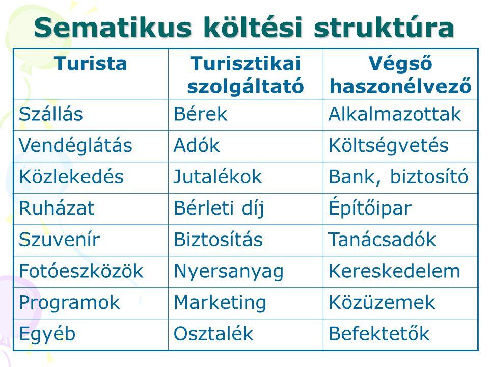 Sematikus költési struktúra TuristaTurisztikai szolgáltató Végső haszonélvező SzállásBérekAlkalmazottak VendéglátásAdókKöltségvetés KözlekedésJutalékokBank, biztosító RuházatBérleti díjÉpítőipar SzuvenírBiztosításTanácsadók FotóeszközökNyersanyagKereskedelem ProgramokMarketingKözüzemek EgyébOsztalékBefektetők