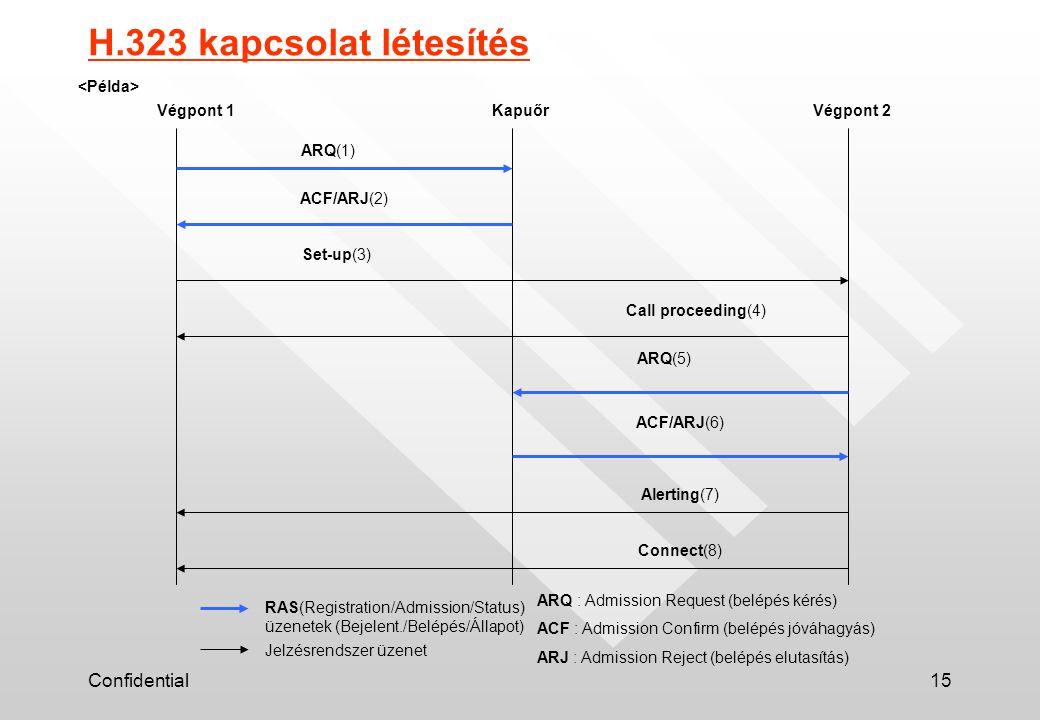 Confidential15 H.323 kapcsolat létesítés Végpont 1KapuőrVégpont 2 ARQ(1) ACF/ARJ(2) Set-up(3) Call proceeding(4) ARQ(5) ACF/ARJ(6) Connect(8) Alerting(7) RAS(Registration/Admission/Status) üzenetek (Bejelent./Belépés/Állapot) Jelzésrendszer üzenet ARQ : Admission Request (belépés kérés) ACF : Admission Confirm (belépés jóváhagyás) ARJ : Admission Reject (belépés elutasítás)