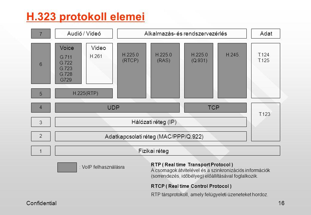 Confidential16 Fizikai réteg Adatkapcsolati réteg (MAC/PPP/Q.922) Hálózati réteg (IP) 1 2 3 4 5 6 7 UDPTCP H.225(RTP) VoiceVideo G.711 G.722 G.723 G.728 G729 H.261 H.225.0 (RTCP) H.225.0 (RAS) H.225.0 (Q.931) H.245.T.124 T.125 T.123 Audió / VideóAlkalmazás- és rendszervezérlésAdat H.323 protokoll elemei : VoIP felhasználásra RTP ( Real time Transport Protocol ) A csomagok átvitelével és a szinkronizációs információk (sorrendezés, időbélyeg) előállításával foglalkozik.