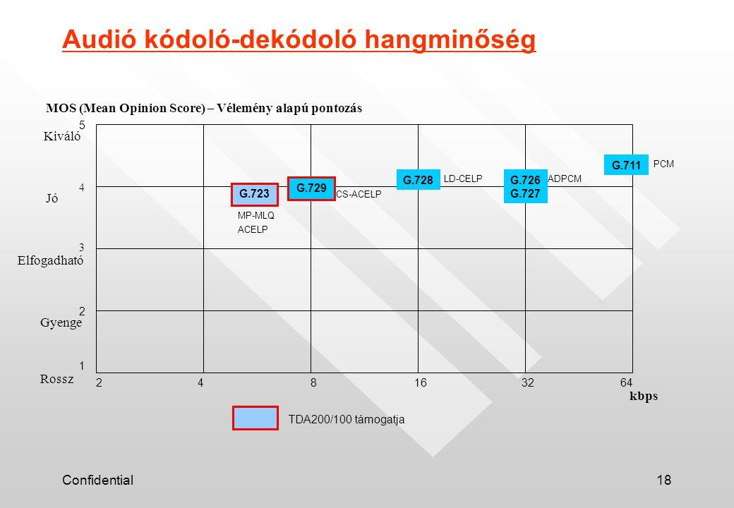 Confidential18 248163264 1 2 3 4 5 G.723 G.729 G.728G.726 G.727 G.711 Audió kódoló-dekódoló hangminőség Rossz Gyenge Elfogadható Jó Kiváló MOS (Mean Opinion Score) – Vélemény alapú pontozás kbps TDA200/100 támogatja PCM ADPCMLD-CELP CS-ACELP MP-MLQ ACELP