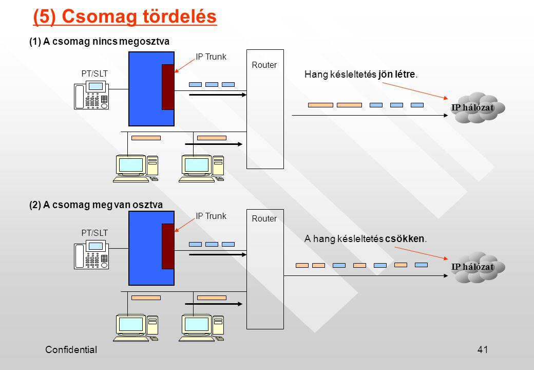 Confidential41 (5) Csomag tördelés Router IP Trunk PT/SLT (1) A csomag nincs megosztva IP hálózat Router IP Trunk PT/SLT (2) A csomag meg van osztva IP hálózat Hang késleltetés jön létre.