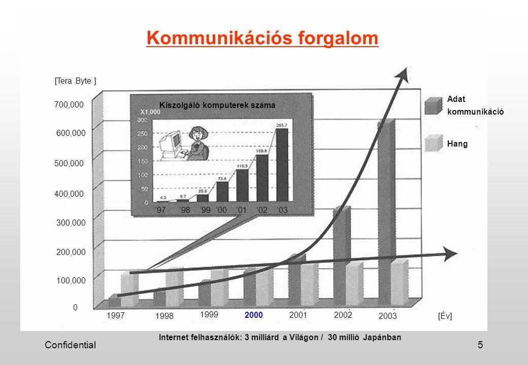 Confidential5 19971998 1999200020012002 2003 Adat kommunikáció Hang 100,000 0 200,000 300,000 400,000 500,000 600,000 700,000 [Tera Byte ] [Év] Kiszolgáló komputerek száma '97'98'99'00'01'02'03 X1,000 Kommunikációs forgalom Internet felhasználók: 3 milliárd a Világon / 30 millió Japánban