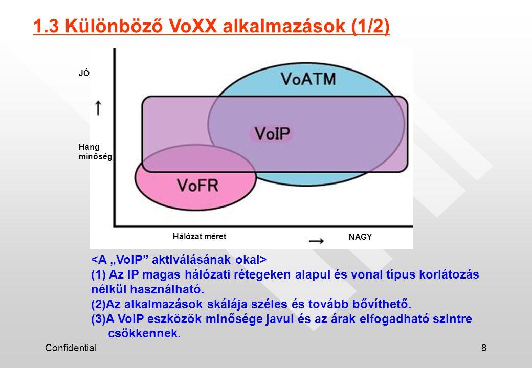 Confidential8 Hang minőség JÓ Hálózat méretNAGY 1.3 Különböző VoXX alkalmazások (1/2) (1) Az IP magas hálózati rétegeken alapul és vonal típus korlátozás nélkül használható.