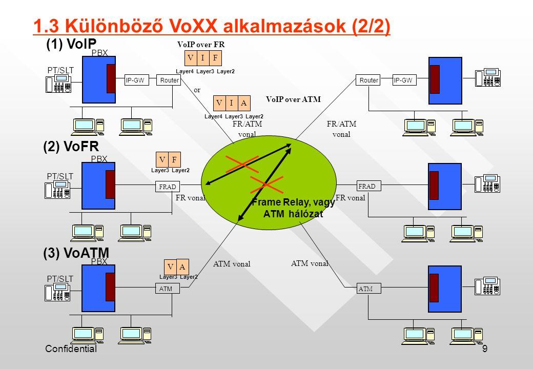 Confidential9 1.3 Különböző VoXX alkalmazások (2/2) PBX IP-GWRouter PT/SLT RouterIP-GW Frame Relay, vagy ATM hálózat PBX FRAD PT/SLT FRAD PBX ATM PT/S