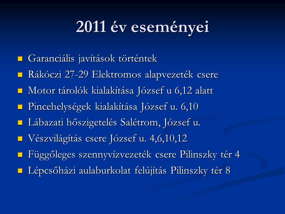 2011 év eseményei  Garanciális javítások történtek  Rákóczi 27-29 Elektromos alapvezeték csere  Motor tárolók kialakítása József u 6,12 alatt  Pincehelységek kialakítása József u.