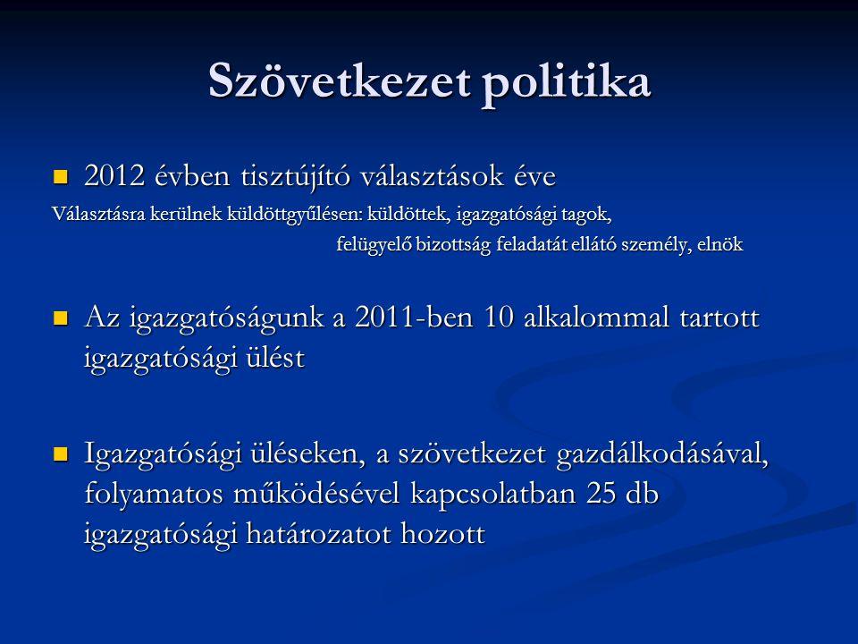 Szövetkezet politika  2012 évben tisztújító választások éve Választásra kerülnek küldöttgyűlésen: küldöttek, igazgatósági tagok, felügyelő bizottság feladatát ellátó személy, elnök felügyelő bizottság feladatát ellátó személy, elnök  Az igazgatóságunk a 2011-ben 10 alkalommal tartott igazgatósági ülést  Igazgatósági üléseken, a szövetkezet gazdálkodásával, folyamatos működésével kapcsolatban 25 db igazgatósági határozatot hozott