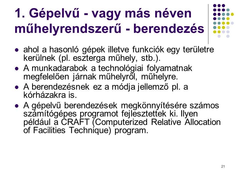 21 1. Gépelvű - vagy más néven műhelyrendszerű - berendezés  ahol a hasonló gépek illetve funkciók egy területre kerülnek (pl. eszterga műhely, stb.)