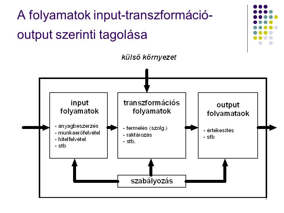 3 A folyamatok input-transzformáció- output szerinti tagolása