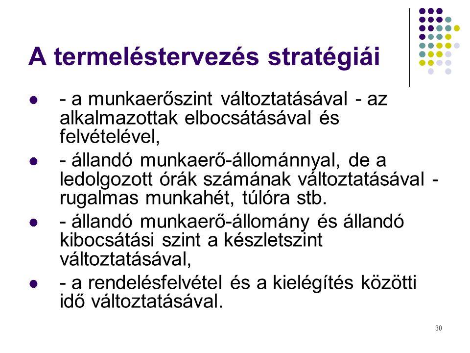 30 A termeléstervezés stratégiái  - a munkaerőszint változtatásával - az alkalmazottak elbocsátásával és felvételével,  - állandó munkaerő-állománny