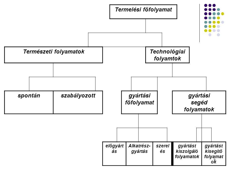 9 Termelési főfolyamat Természeti folyamatokTechnológiai folyamtok spontánszabályozottgyártási főfolyamat gyártási segéd folyamatok előgyárt ás Alkatr