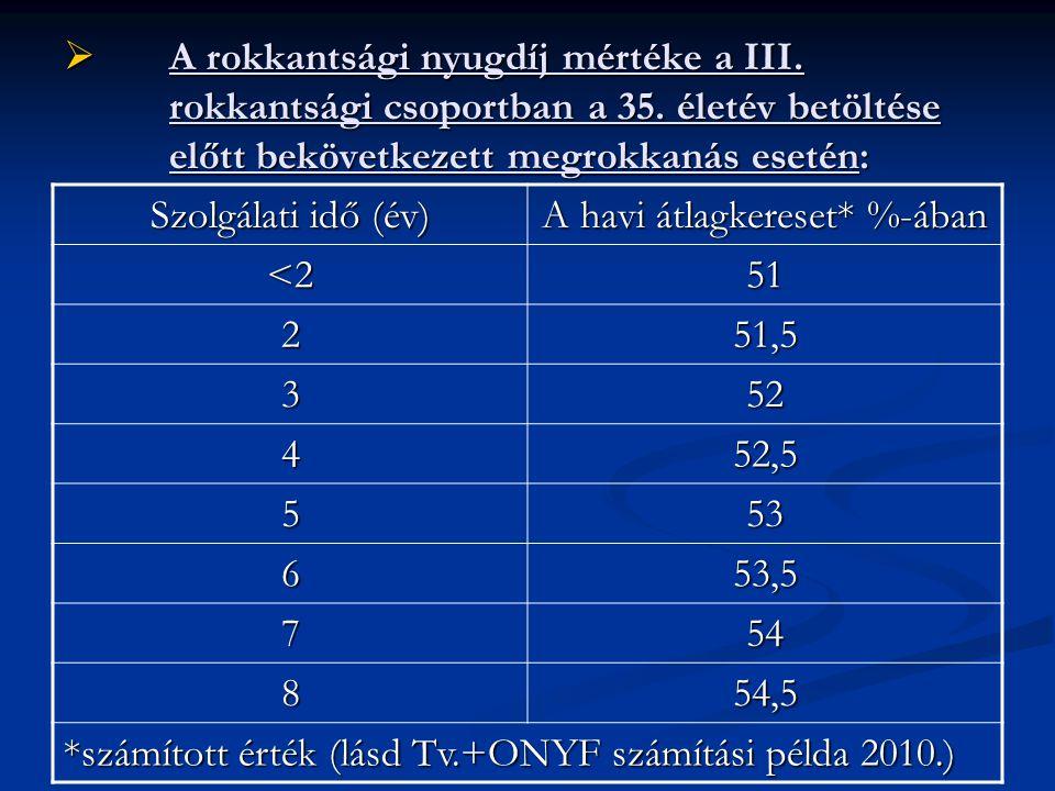  A rokkantsági nyugdíj mértéke a III. rokkantsági csoportban a 35. életév betöltése előtt bekövetkezett megrokkanás esetén: Szolgálati idő (év) A hav
