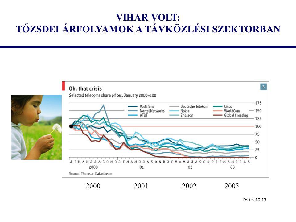 VIHAR VOLT: TŐZSDEI ÁRFOLYAMOK A TÁVKÖZLÉSI SZEKTORBAN TE 03.10.13 2000 2001 2002 2003