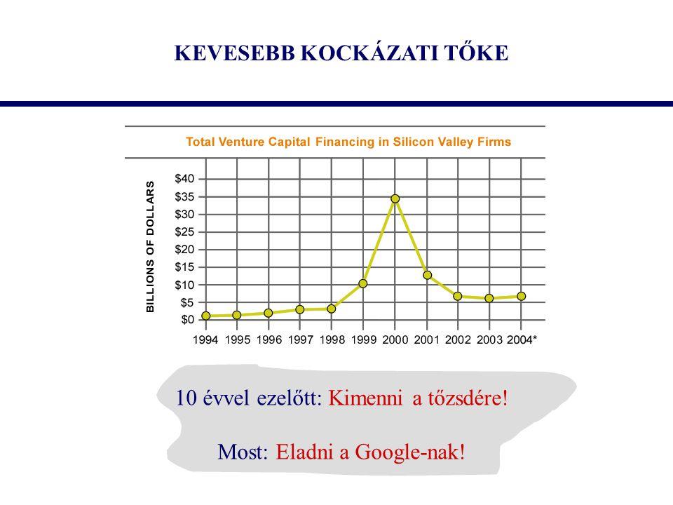 KEVESEBB KOCKÁZATI TŐKE 10 évvel ezelőtt: Kimenni a tőzsdére! Most: Eladni a Google-nak!