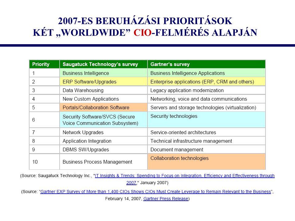 """2007-ES BERUHÁZÁSI PRIORITÁSOK KÉT """"WORLDWIDE CIO-FELMÉRÉS ALAPJÁN"""