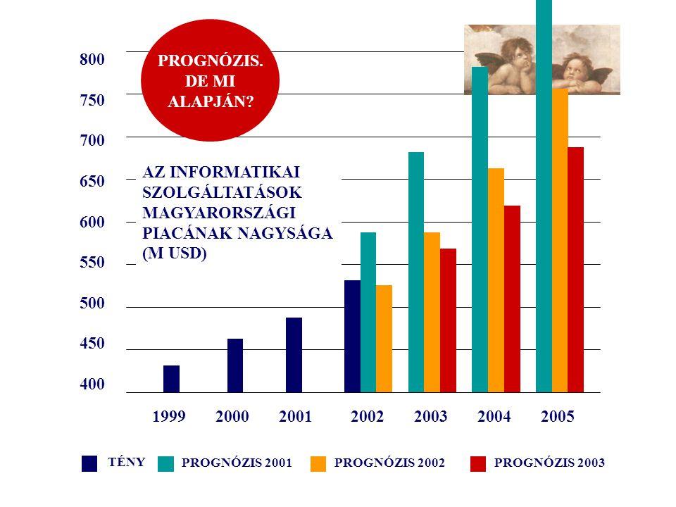 """ELŐREJELZÉS: """"FORRÓ PIACOK 2007-BEN II."""