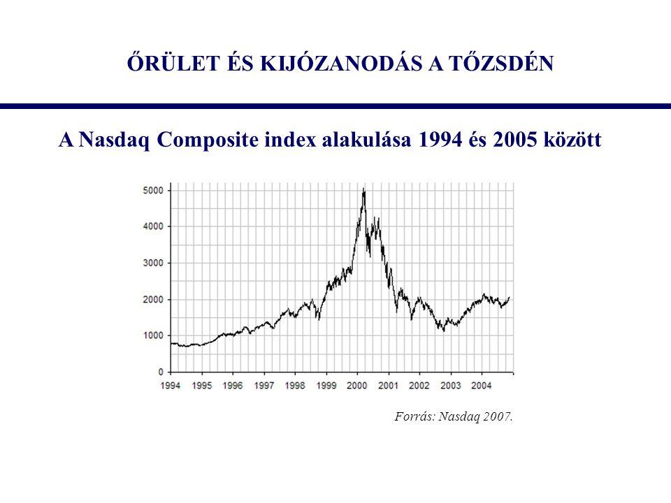 ŐRÜLET ÉS KIJÓZANODÁS A TŐZSDÉN A Nasdaq Composite index alakulása 1994 és 2005 között Forrás: Nasdaq 2007.
