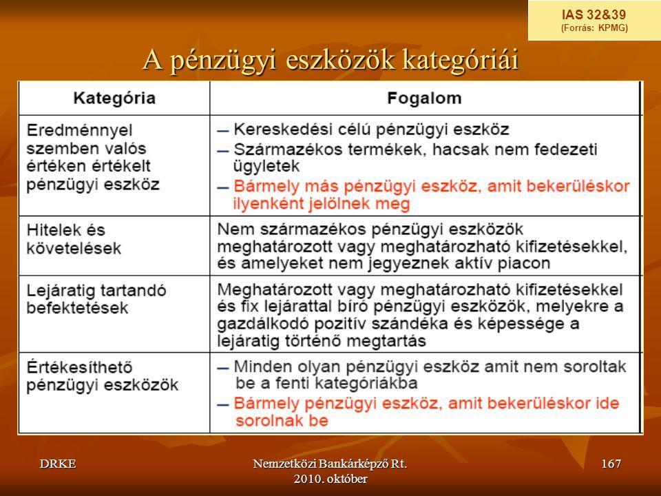 DRKENemzetközi Bankárképző Rt. 2010. október 167 A pénzügyi eszközök kategóriái IAS 32&39 (Forrás: KPMG)