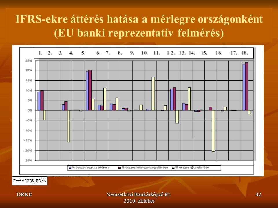 DRKENemzetközi Bankárképző Rt. 2010. október 42 IFRS-ekre áttérés hatása a mérlegre országonként (EU banki reprezentatív felmérés) Forrás:CEBS_EGAA