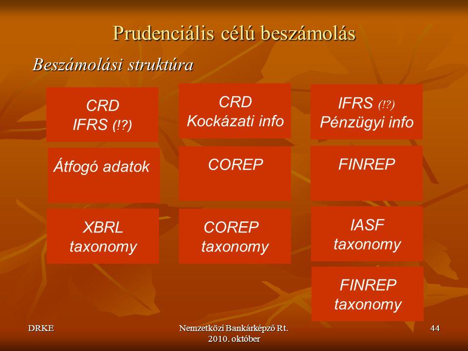DRKENemzetközi Bankárképző Rt. 2010. október 44 Prudenciális célú beszámolás Beszámolási struktúra CRD IFRS (!?) Átfogó adatok XBRL taxonomy COREP FIN