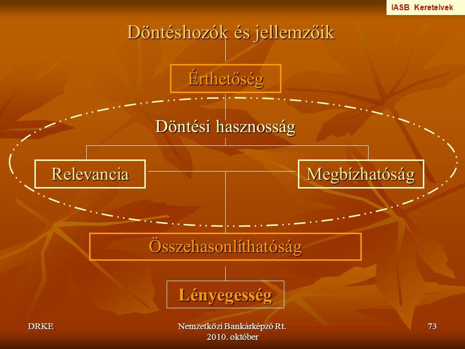 DRKENemzetközi Bankárképző Rt. 2010. október 73 Döntéshozók és jellemzőik Érthetőség RelevanciaMegbízhatóság Összehasonlíthatóság Döntési hasznosság L