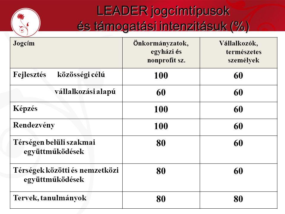 LEADER jogcímtípusok és támogatási intenzitásuk (%) Jogc í m Ö nkormányzatok, egyházi é s nonprofit sz. V á llalkozók, természetes személyek Fejleszté