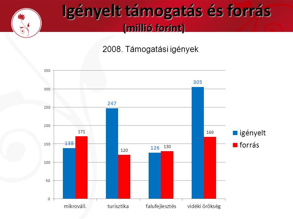 Igényelt támogatás és forrás (millió forint) Igényelt támogatás és forrás (millió forint) 2008. Támogatási igények