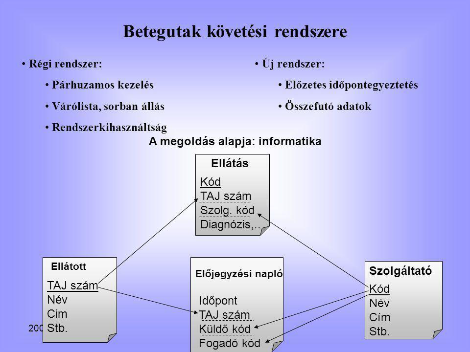 2002. március 11.10 Betegutak követési rendszere • Régi rendszer: • Párhuzamos kezelés • Várólista, sorban állás • Rendszerkihasználtság • Új rendszer