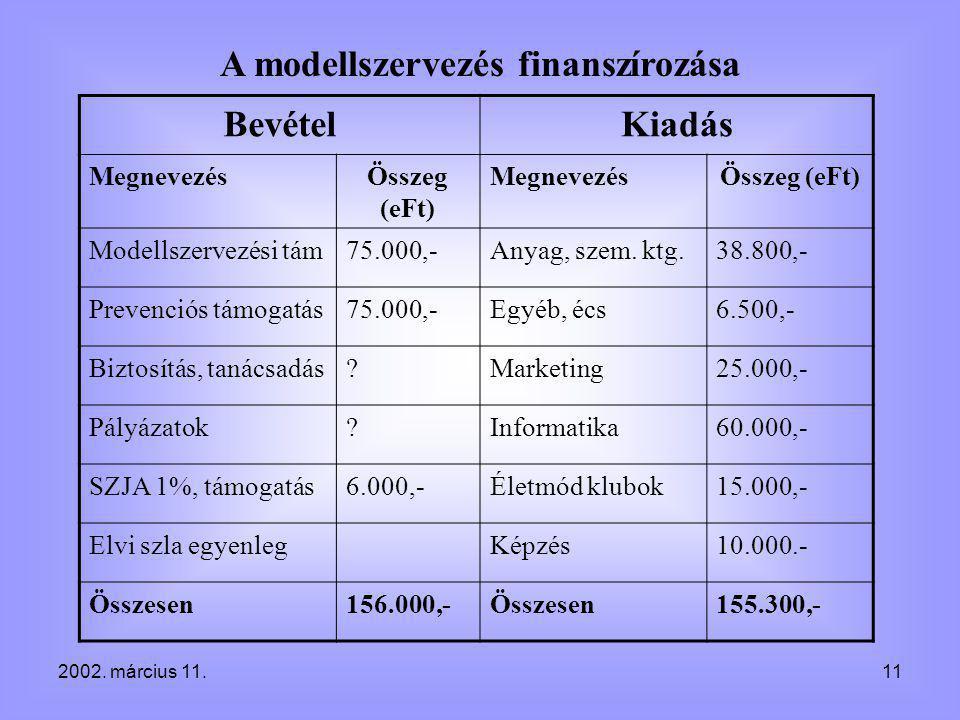 2002. március 11.11 A modellszervezés finanszírozása BevételKiadás MegnevezésÖsszeg (eFt) MegnevezésÖsszeg (eFt) Modellszervezési tám75.000,-Anyag, sz