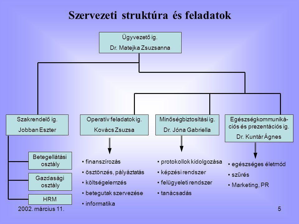 2002. március 11.5 Szakrendelő ig. Jobban Eszter Operatív feladatok ig.